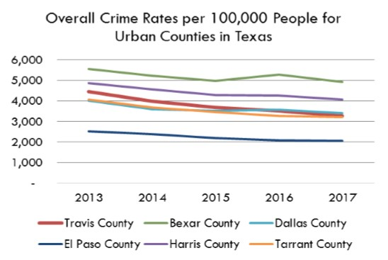 Crime « CAN Community Dashboard